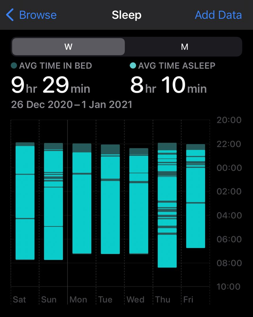 my latest sleep patterns
